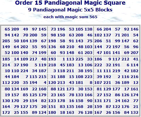 Block Magic Squares